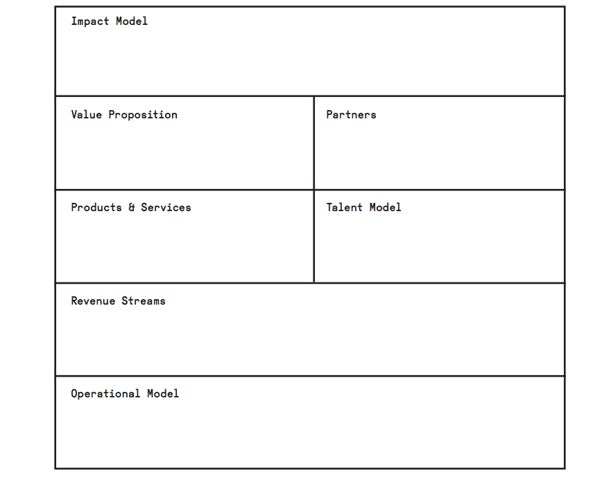 business model canvas, Powerpoint templates